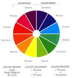 La nostra vita è come la tavolozza di un pittore, piena di colori, ogni colore ha il suo significato.