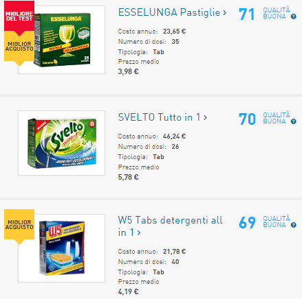 Classifica detersivi lavastoviglie