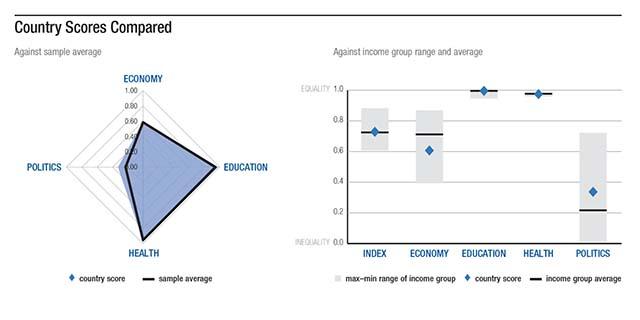 Lavoro parità genere gap salario