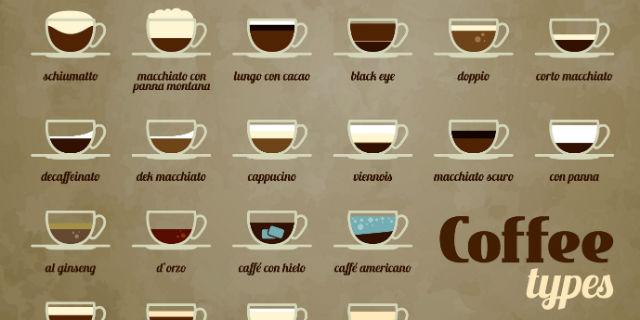 Dimmi come bevi il caffè e ti dirò chi sei