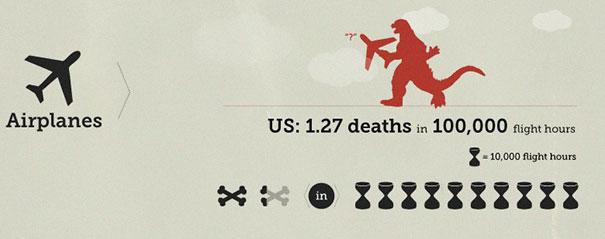 Scelte di vita: che possibilità hai di morire in uno di questi modi?