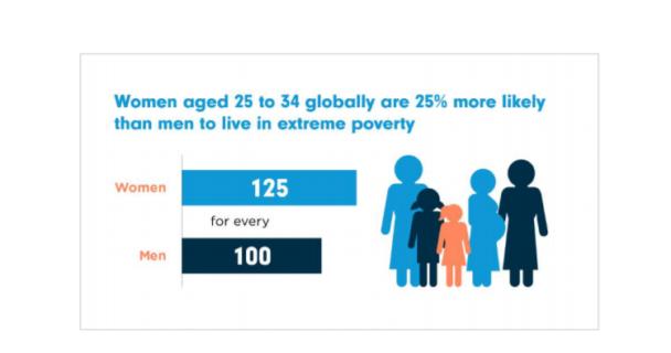 Covid-19: donne e ragazze pagano il prezzo di appartenere al genere femminile