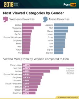 PornHub: le parole più cercate sul sito porno nel 2018