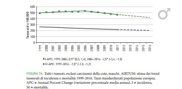 Cancro in Italia: i dati del 2016 vedono un aumento nelle donne. Ecco quali sono i tumori più diffusi e le zone più colpite