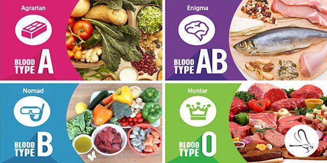 Cosa dice l'Airc: la dieta del gruppo sanguigno funziona e fa bene?